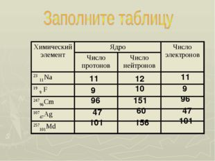 11 12 11 9 10 9 96 151 96 47 60 47 101 156 101 Химический элементЯдроЧисло