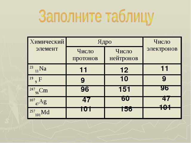 11 12 11 9 10 9 96 151 96 47 60 47 101 156 101 Химический элементЯдроЧисло...
