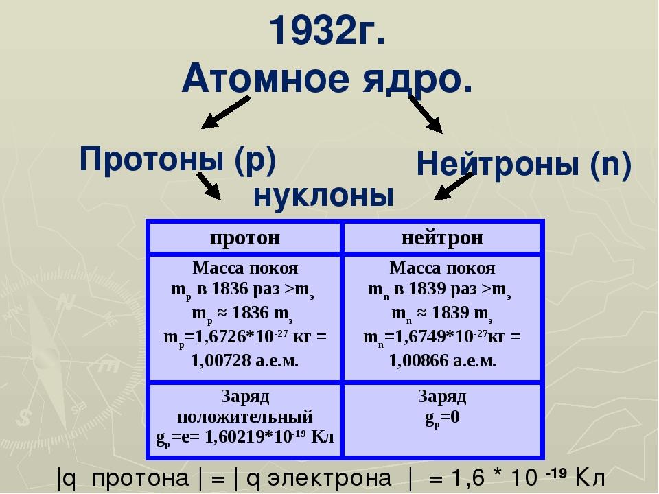 1932г. Атомное ядро. Протоны (p) Нейтроны (n) |q протона | = | q электрона |...
