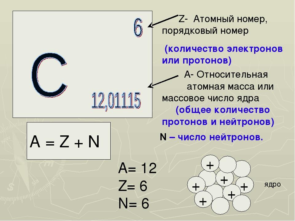 Z- Атомный номер, порядковый номер (количество электронов или протонов) А- О...
