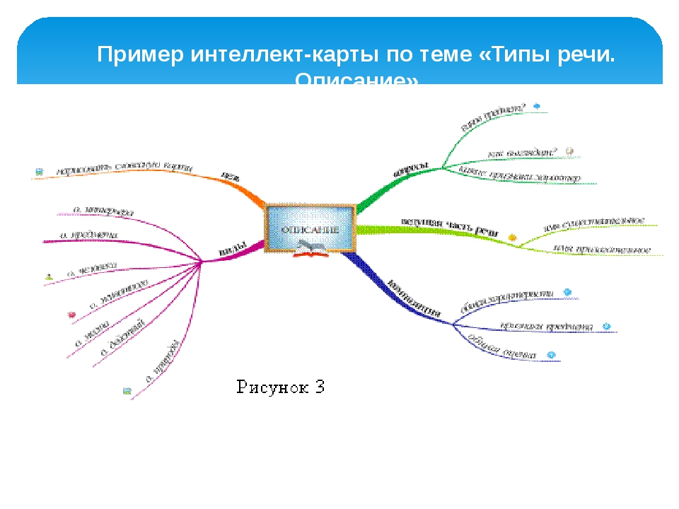 Пример интеллект-карты по теме «Типы речи. Описание»