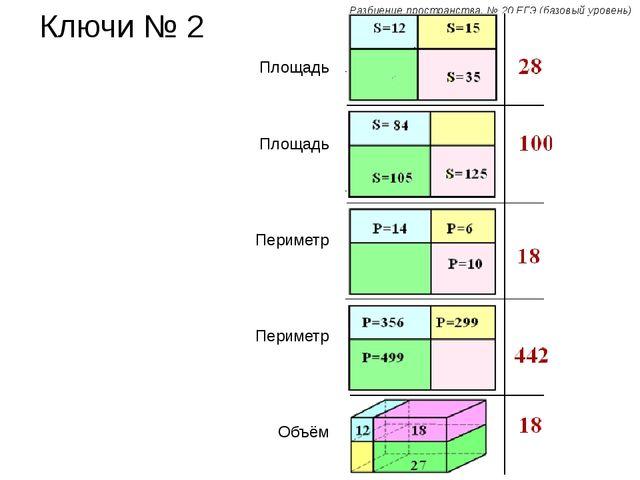 Разбиение пространства. № 20 ЕГЭ (базовый уровень) Ключи № 2 Площадь Площадь...