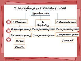Классификация краевых швов Краевые швы 1. Обтачные В простую рамку В сложную