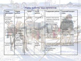 Этапы работы над проектом: Этапы деятельностиФормы работыСрокиМесто работы