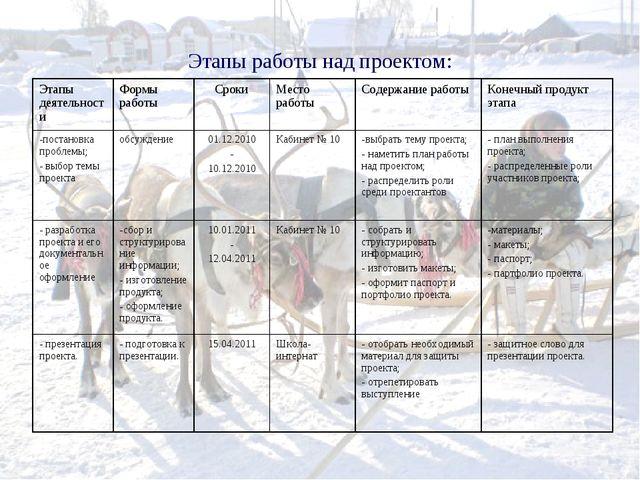 Этапы работы над проектом: Этапы деятельностиФормы работыСрокиМесто работы...