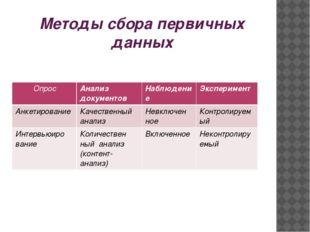 Методы сбора первичных данных Опрос Анализ документов Наблюдение Эксперимент