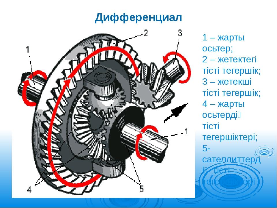 Дифференциал 1 – жарты осьтер; 2 – жетектегі тісті тегершік; 3 – жетекші тіст...