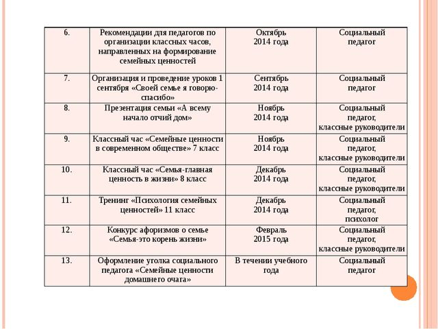 6. Рекомендации для педагогов по организации классных часов, направленных на...