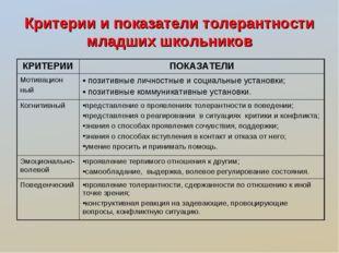Критерии и показатели толерантности младших школьников КРИТЕРИИПОКАЗАТЕЛИ Мо