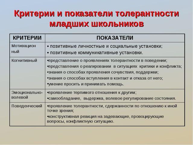 Критерии и показатели толерантности младших школьников КРИТЕРИИПОКАЗАТЕЛИ Мо...