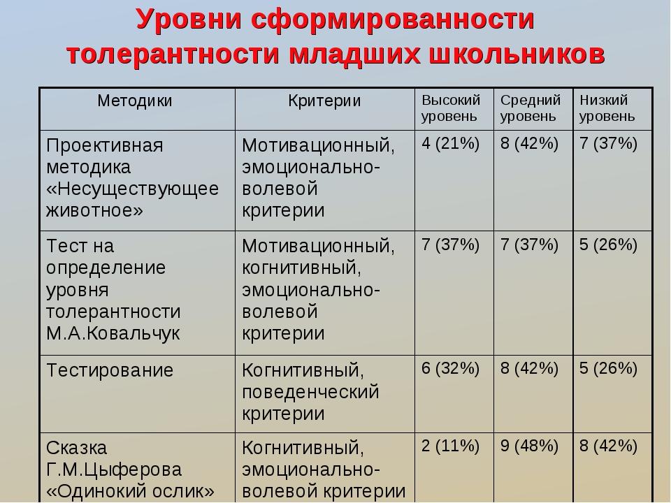 Уровни сформированности толерантности младших школьников Методики КритерииВ...