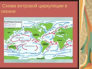 Схема ветровой циркуляции в океане