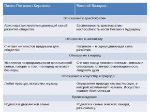 Павел Петрович Кирсанов - Евгений Базаров - Отношение к аристократии Аристокр