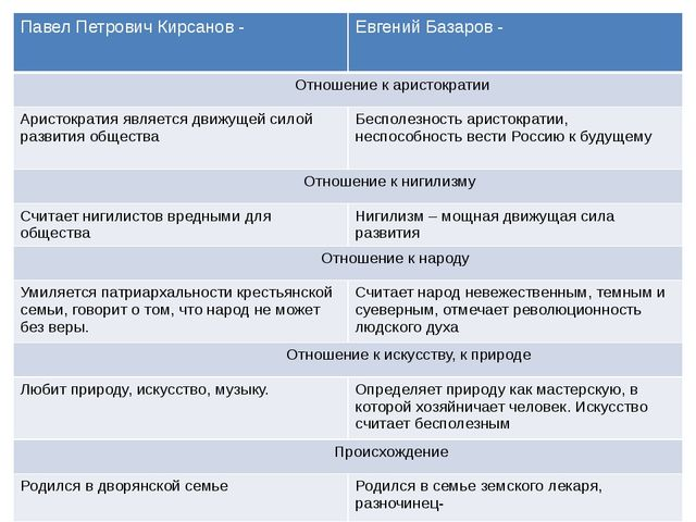 Павел Петрович Кирсанов - Евгений Базаров - Отношение к аристократии Аристокр...