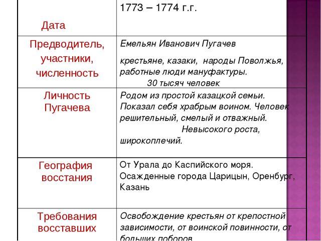 Дата 1773 – 1774 г.г. Предводитель, участники, численностьЕмельян Иванович...