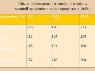 Объем производства в важнейших отраслях военной промышленности в процентах к