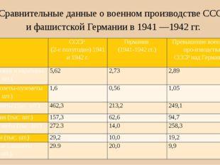 Сравнительные данные о военном производстве СССР и фашистской Германии в 1941