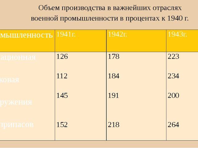 Объем производства в важнейших отраслях военной промышленности в процентах к...