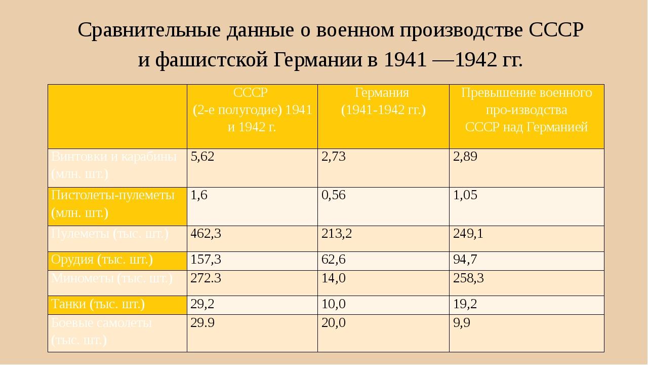 Сравнительные данные о военном производстве СССР и фашистской Германии в 1941...
