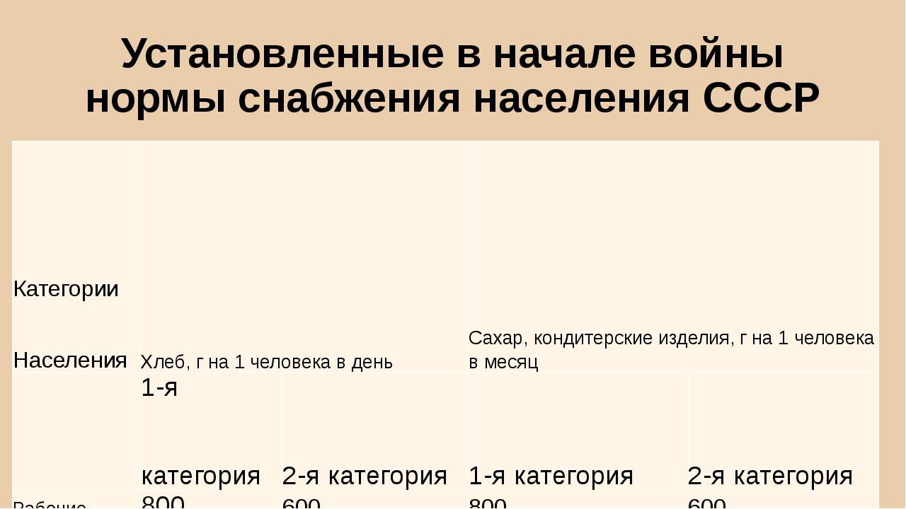 Установленные в начале войны нормы снабжения населения СССР Категории Населен...