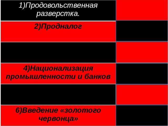 1)Продовольственная разверстка. Военныйкоммунизм 2)Продналог НЭП 3)Свобода ча...