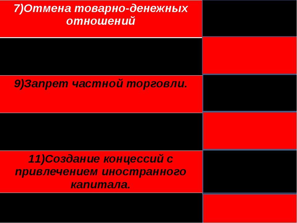 7)Отмена товарно-денежных отношений Военный коммунизм 8)Арендапредприятий ча...