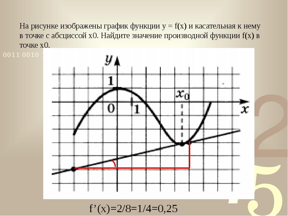 На рисунке изображены график функции у = f(x) и касательная к нему в точке с...