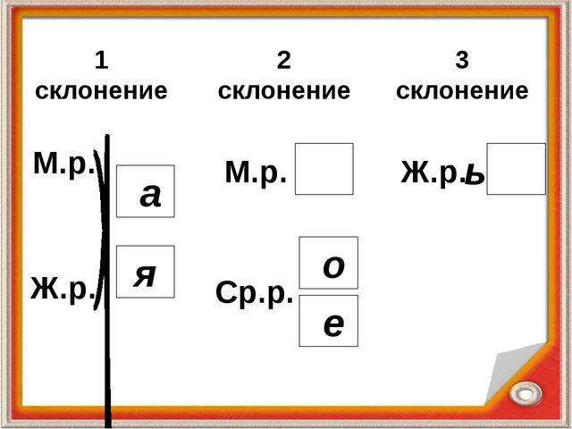1 склонение 2 склонение 3 склонение Ж.р. М.р. Ср.р. М.р. Ж.р. а я о е ь