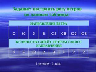 Задание: построить розу ветров по данным таблицы: НАПРАВЛЕНИЕ ВЕТРА КОЛИЧЕСТВ