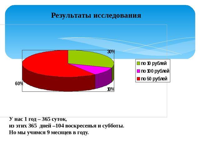 Результаты исследования У нас 1 год – 365 суток, из этих 365 дней –104 воскре...