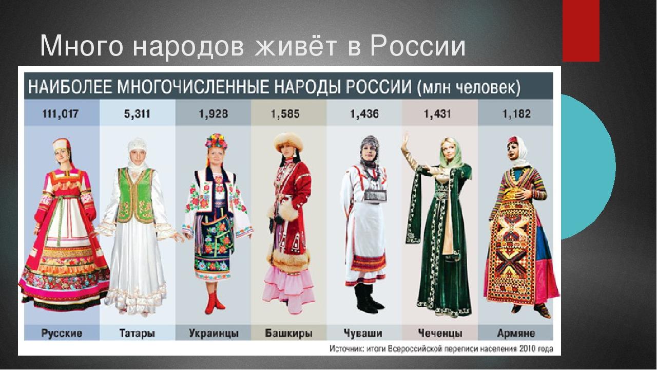 Много народов живёт в России