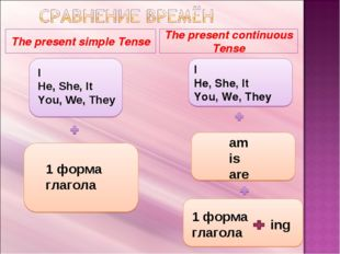 The present simple Tense The present continuous Tense I He, She, It You, We,
