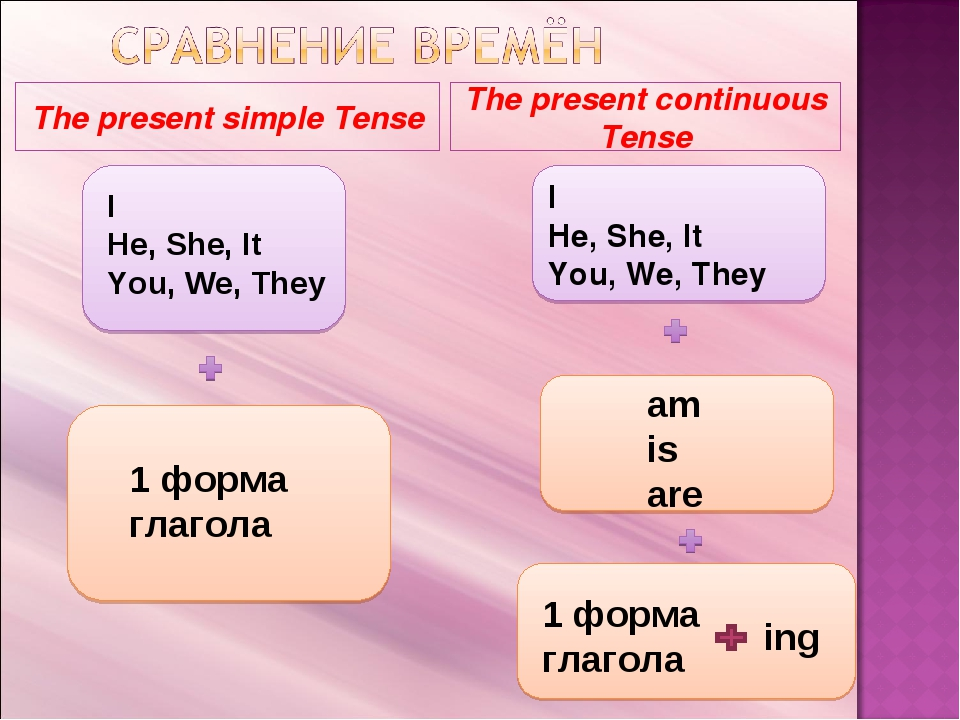 The present simple Tense The present continuous Tense I He, She, It You, We,...