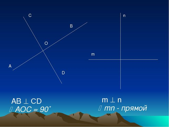A C m n AB  CD m  n B D O AOC = 90˚ mn - прямой