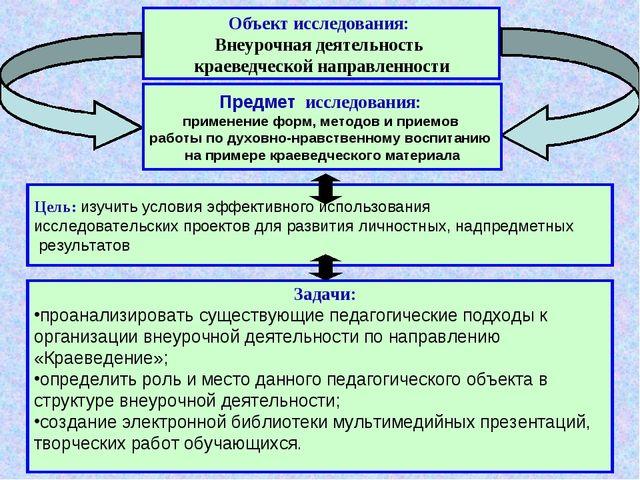 Объект исследования: Внеурочная деятельность краеведческой направленности Цел...