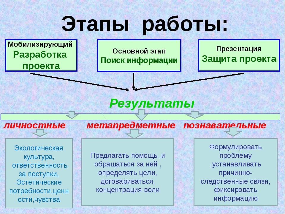 Мобилизирующий Разработка проекта Основной этап Поиск информации Презентация...