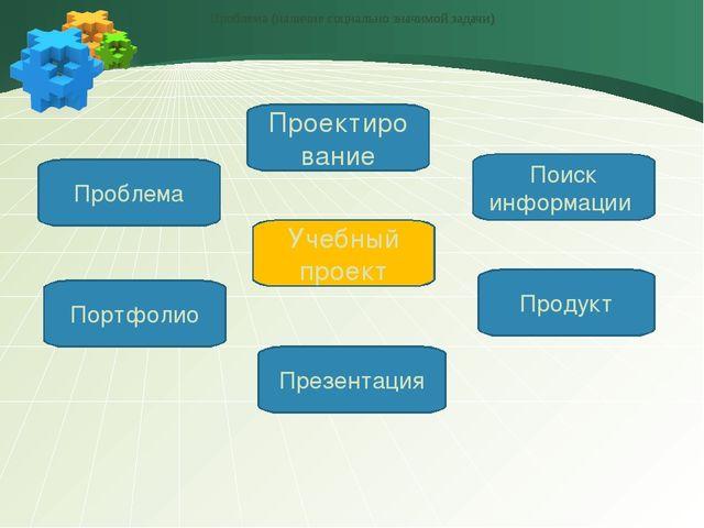 Проблема Презентация Учебный проект Портфолио Продукт Проектирование Поиск и...