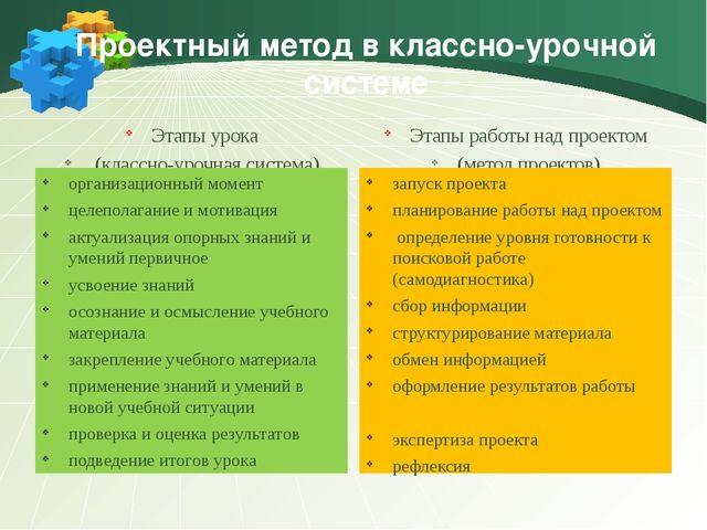 Проектный метод в классно-урочной системе Этапы урока (классно-урочная систе...