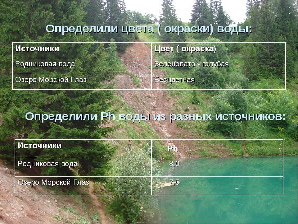 Определили цвета ( окраски) воды: Определили Ph воды из разных источников: