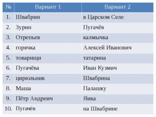 № Вариант 1 Вариант 2 1. Швабрин в Царском Селе 2. Зурин Пугачёв 3. Отрепьев