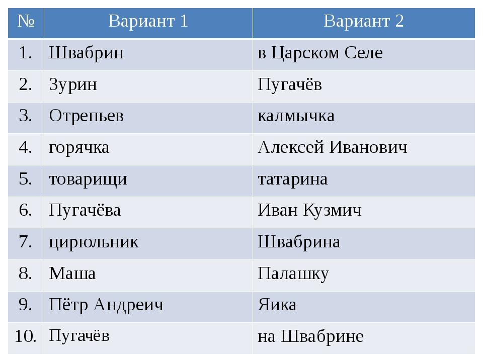 № Вариант 1 Вариант 2 1. Швабрин в Царском Селе 2. Зурин Пугачёв 3. Отрепьев...