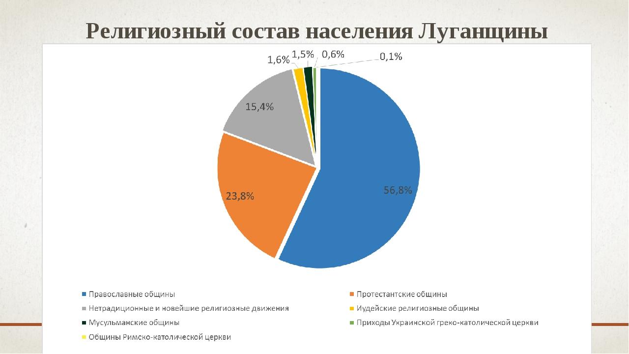 Религиозный состав населения Луганщины