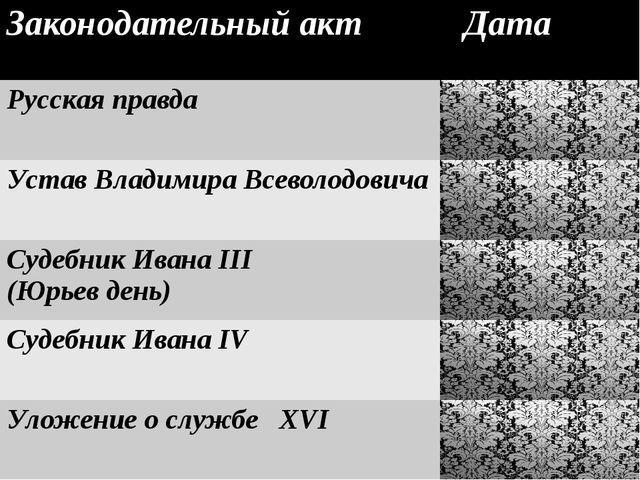 Законодательныйакт Дата Русскаяправда 1038 Устав Владимира Всеволодовича 111...