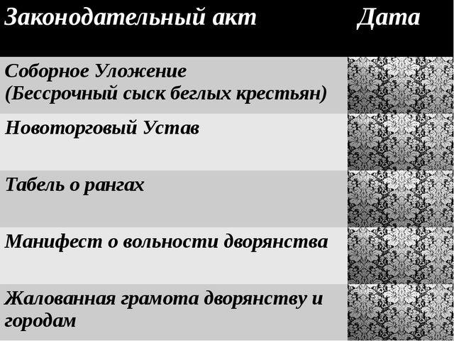 Законодательныйакт Дата СоборноеУложение (Бессрочный сыск беглыхкрестьян) 16...