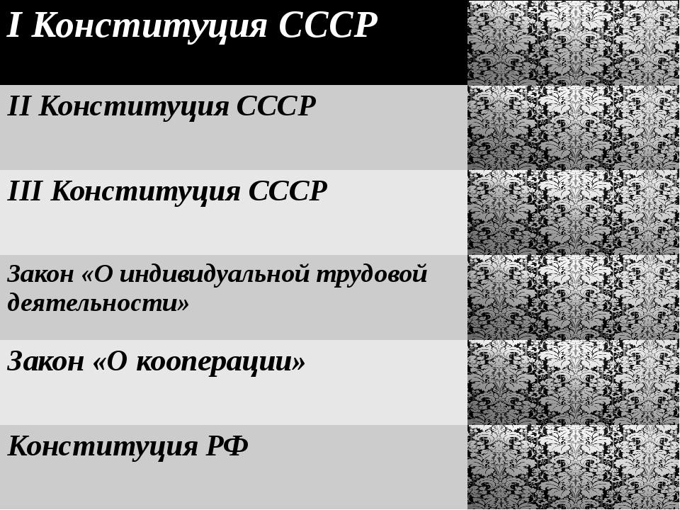 IКонституция СССР 1924 IIКонституция СССР 1936 IIIКонституция СССР 1977 Зако...