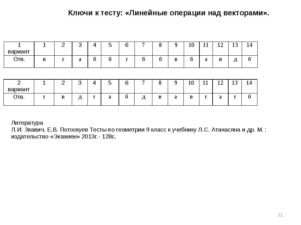 Ключи к тесту: «Линейные операции над векторами». * Литература Л.И. Звавич, Е...