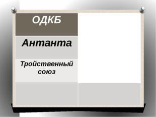 ОДКБ 15 мая 1992 г. Антанта 1904-1907 г. Тройственный союз 1879 г.
