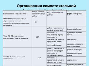 Организация самостоятельной (внеаудиторной) работы Наименование разделов и те