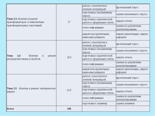 Тема 3.3.Монтаж и ремонт трансформаторов и комплектных трансформаторных подст