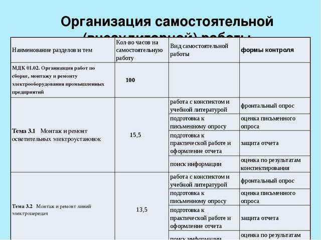 Организация самостоятельной (внеаудиторной) работы Наименование разделов и те...